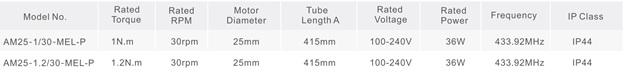 Thông số kỹ thuật rèm cuốn tự động AOK AM25