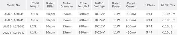 Thông số kỹ thuật động cơ rèm tự động AOK AM25
