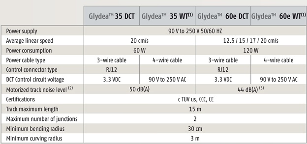 Thông số kỹ thuật somfy glydea