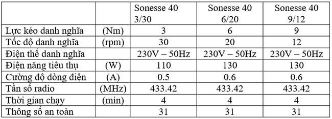 Thông số kỹ thuật Sonesse